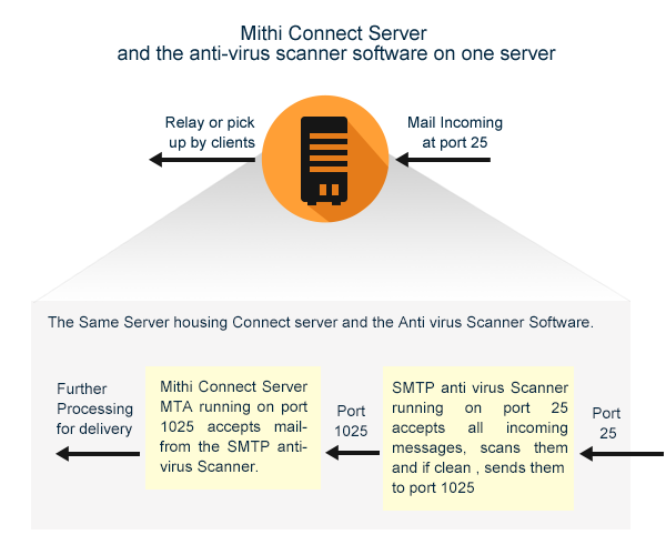 Virus Scanner on the same linux server